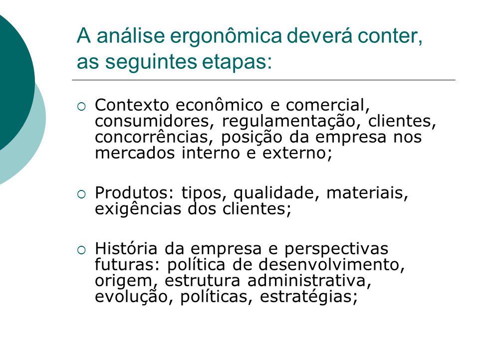 A análise ergonômica deverá conter, as seguintes etapas:  Contexto econômico e comercial, consumidores, regulamentação, clientes, concorrências, posi