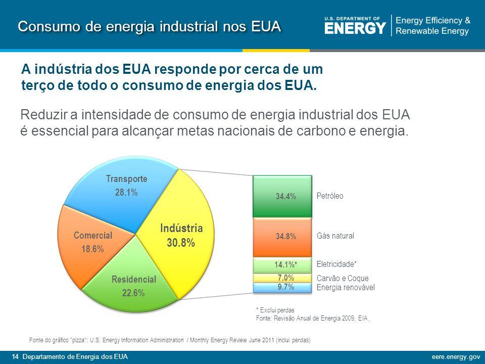 14 Departamento de Energia dos EUAeere.energy.gov A indústria dos EUA responde por cerca de um terço de todo o consumo de energia dos EUA.