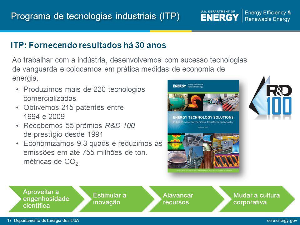 17 Departamento de Energia dos EUAeere.energy.gov Programa de tecnologias industriais (ITP) Produzimos mais de 220 tecnologias comercializadas Obtivemos 215 patentes entre 1994 e 2009 Recebemos 55 prêmios R&D 100 de prestígio desde 1991 Economizamos 9,3 quads e reduzimos as emissões em até 755 milhões de ton.