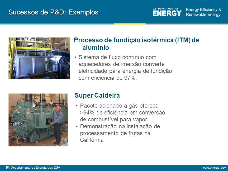 18 Departamento de Energia dos EUAeere.energy.gov Super Caldeira Processo de fundição isotérmica (ITM) de alumínio Sistema de fluxo contínuo com aquecedores de imersão converte eletricidade para energia de fundição com eficiência de 97%.