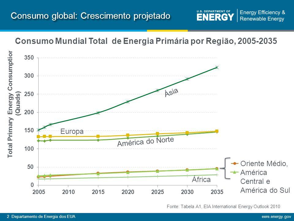 2 Departamento de Energia dos EUAeere.energy.gov Consumo Mundial Total de Energia Primária por Região, 2005-2035 Consumo global: Crescimento projetado América do Norte Ásia Oriente Médio, América Central e América do Sul Europa África Fonte: Tabela A1, EIA International Energy Outlook 2010