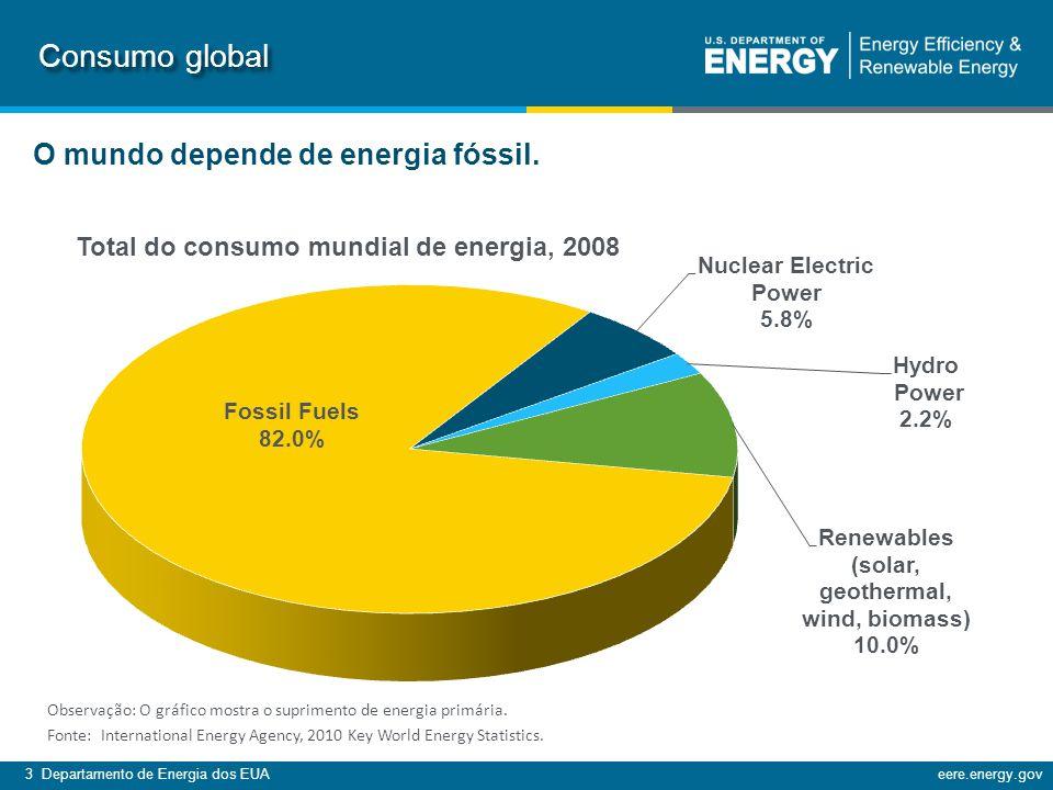 3 Departamento de Energia dos EUAeere.energy.gov Consumo global Observação: O gráfico mostra o suprimento de energia primária.