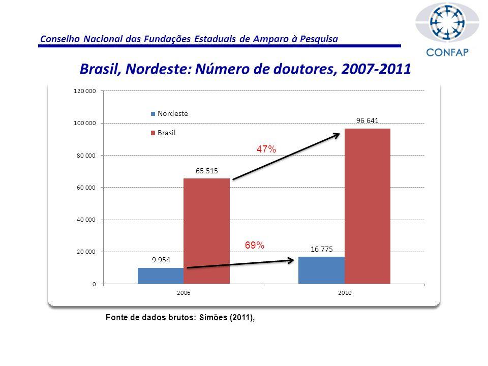Conselho Nacional das Fundações Estaduais de Amparo à Pesquisa Brasil, Nordeste: Número de doutores, 2007-2011 Fonte de dados brutos: Simões (2011), 69% 47%