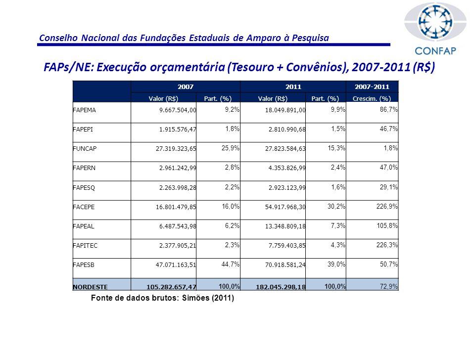 Conselho Nacional das Fundações Estaduais de Amparo à Pesquisa Fonte de dados brutos: Simões (2011) FAPs/NE: Execução orçamentária (Tesouro + Convênios), 2007-2011 (R$) 200720112007-2011 Valor (R$)Part.