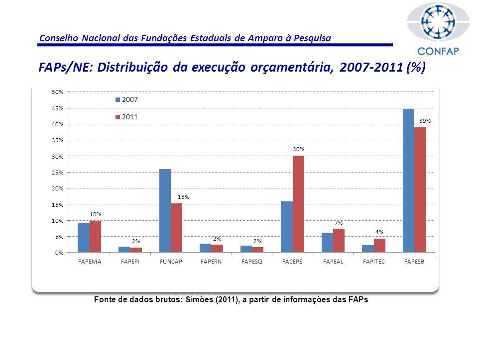 Conselho Nacional das Fundações Estaduais de Amparo à Pesquisa Fonte de dados brutos: Simões (2011), a partir de informações das FAPs FAPs/NE: Distribuição da execução orçamentária, 2007-2011 (%)
