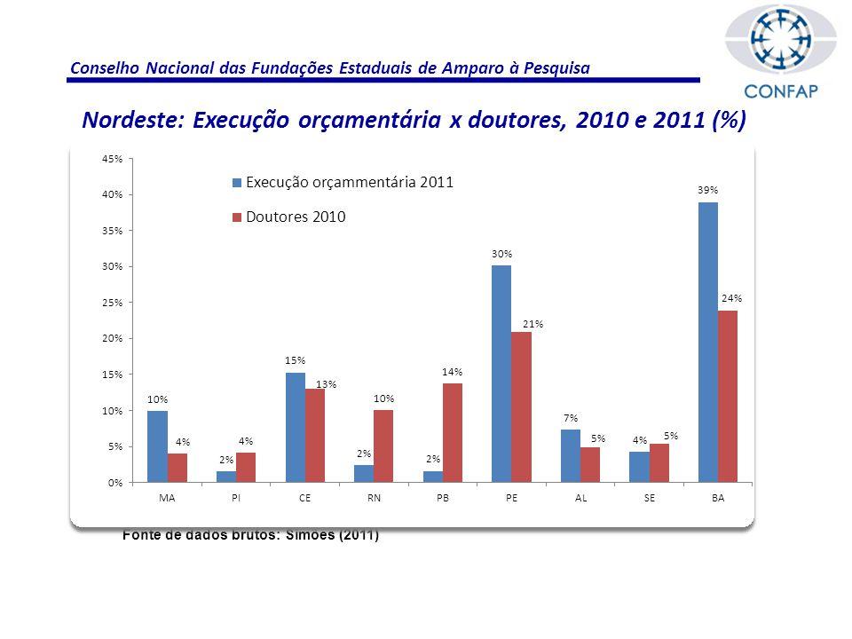 Conselho Nacional das Fundações Estaduais de Amparo à Pesquisa Fonte de dados brutos: Simões (2011) Nordeste: Execução orçamentária x doutores, 2010 e 2011 (%)