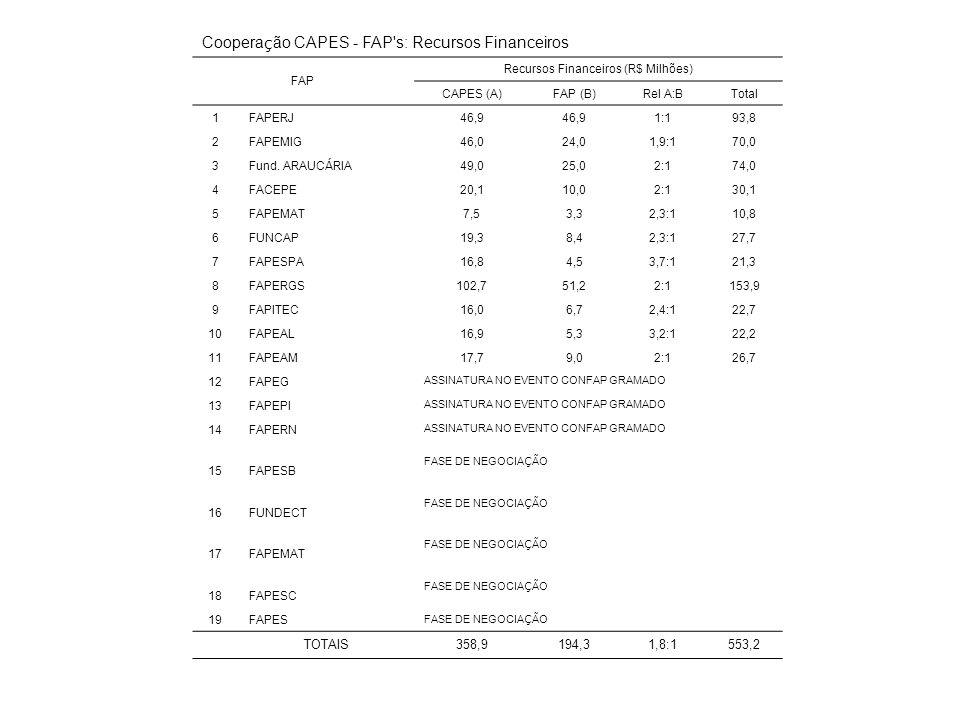 Coopera ç ão CAPES - FAP s: Recursos Financeiros FAP Recursos Financeiros (R$ Milhões) CAPES (A)FAP (B)Rel A:BTotal 1FAPERJ46,9 1:193,8 2FAPEMIG46,024,01,9:170,0 3 Fund.