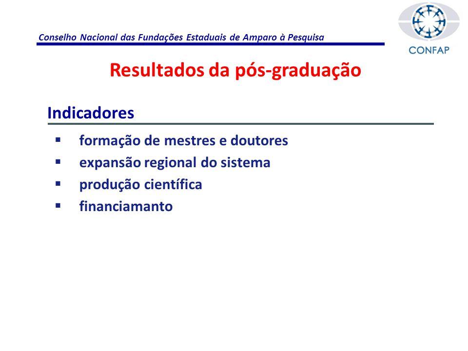 Conselho Nacional das Fundações Estaduais de Amparo à Pesquisa  Aporte financeiro à pós-graduação nos estados  Distribuição no território nacional (capilaridade)  Formatação de programas com foco na realidade de cada estado Pontos relevantes Papel das FAPs