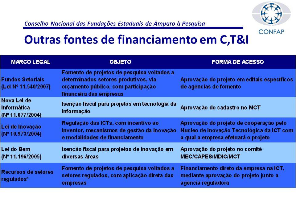 Conselho Nacional das Fundações Estaduais de Amparo à Pesquisa Outras fontes de financiamento em C,T&I