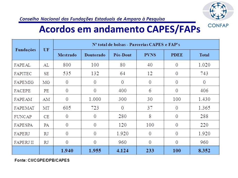Conselho Nacional das Fundações Estaduais de Amparo à Pesquisa Acordos em andamento CAPES/FAPs Fonte: CII/CGPE/DPB/CAPES