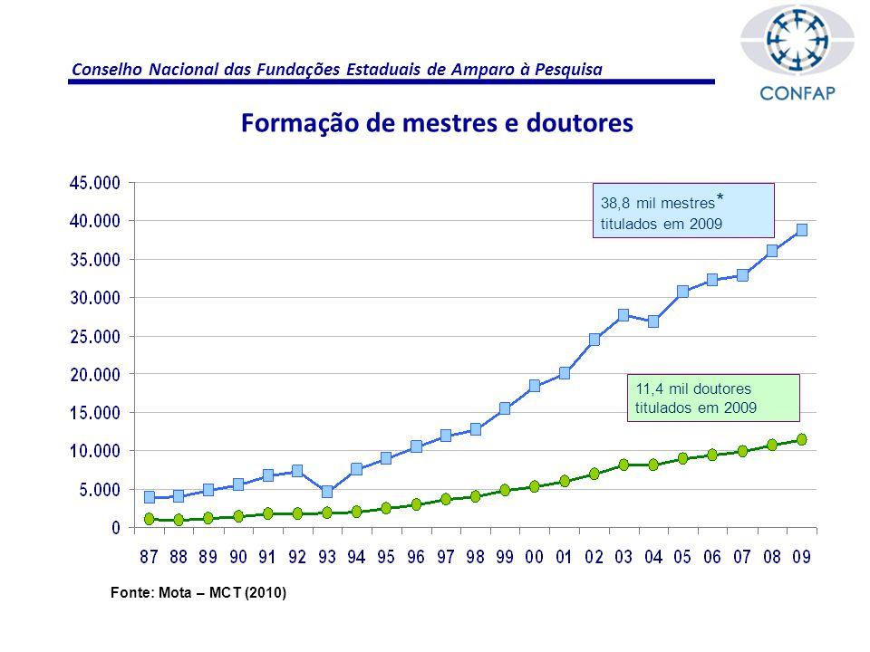 Conselho Nacional das Fundações Estaduais de Amparo à Pesquisa Formação de mestres e doutores 11,4 mil doutores titulados em 2009 38,8 mil mestres * titulados em 2009 Fonte: Mota – MCT (2010)