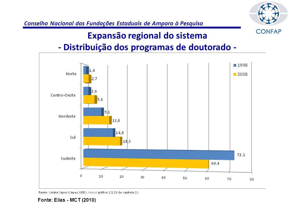 Conselho Nacional das Fundações Estaduais de Amparo à Pesquisa Produção científica Fonte: Mota – MCT (2010)