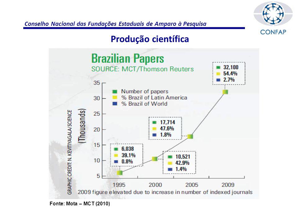 Conselho Nacional das Fundações Estaduais de Amparo à Pesquisa Gestão do sistema Fonte: Guimarâes – Capes (2011)
