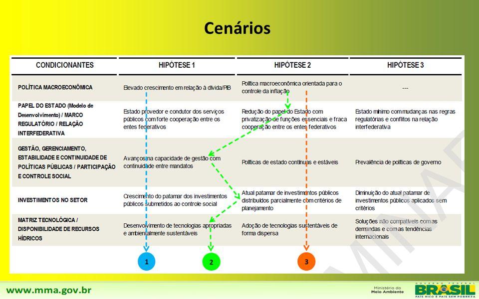 Integração entre o Plansab e o Plano Nacional de Resíduos Sólidos. (inclusive conforme exigência prevista no Decreto 7.404/2010) Os cenários do Plans
