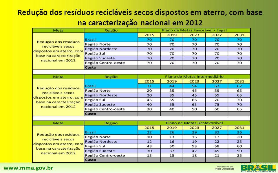 Disposição Final ambientalmente adequada de rejeitos em todos os municípios