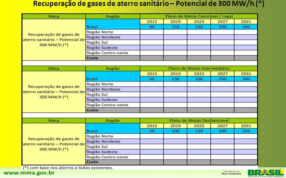 Redução do percentual de resíduos úmidos disposto em aterros, com base na caracterização nacional