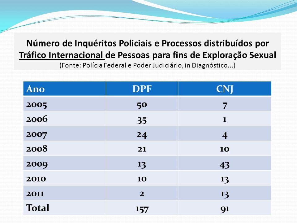 Número de Inquéritos Policiais e Processos distribuídos por Tráfico Internacional de Pessoas para fins de Exploração Sexual (Fonte: Polícia Federal e Poder Judiciário, in Diagnóstico...) AnoDPFCNJ 2005507 2006351 2007244 20082110 20091343 20101013 2011213 Total15791