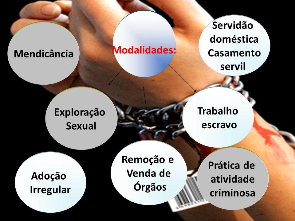 Modalidades: Exploração Sexual Trabalho escravo Remoção e Venda de Órgãos Servidão doméstica Casamento servil Adoção Irregular Mendicância Prática de atividade criminosa