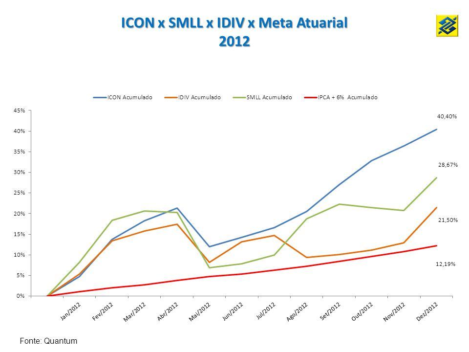 ICON x SMLL x IDIV x Meta Atuarial 2012 Fonte: Quantum