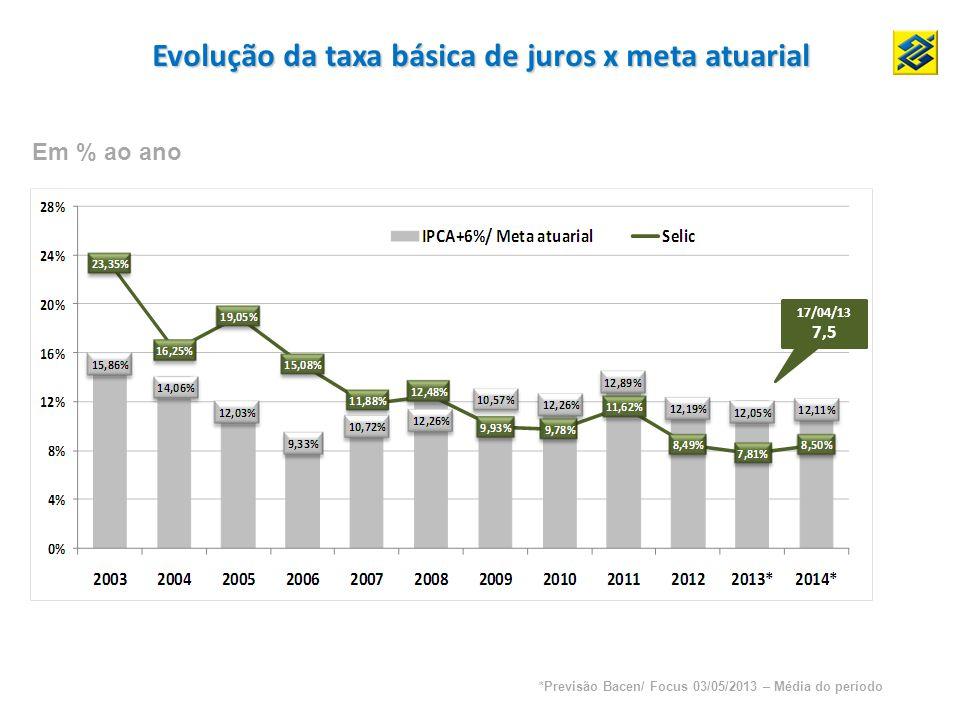 Evolução da taxa básica de juros x meta atuarial Em % ao ano *Previsão Bacen/ Focus 03/05/2013 – Média do período 17/04/13 7,5