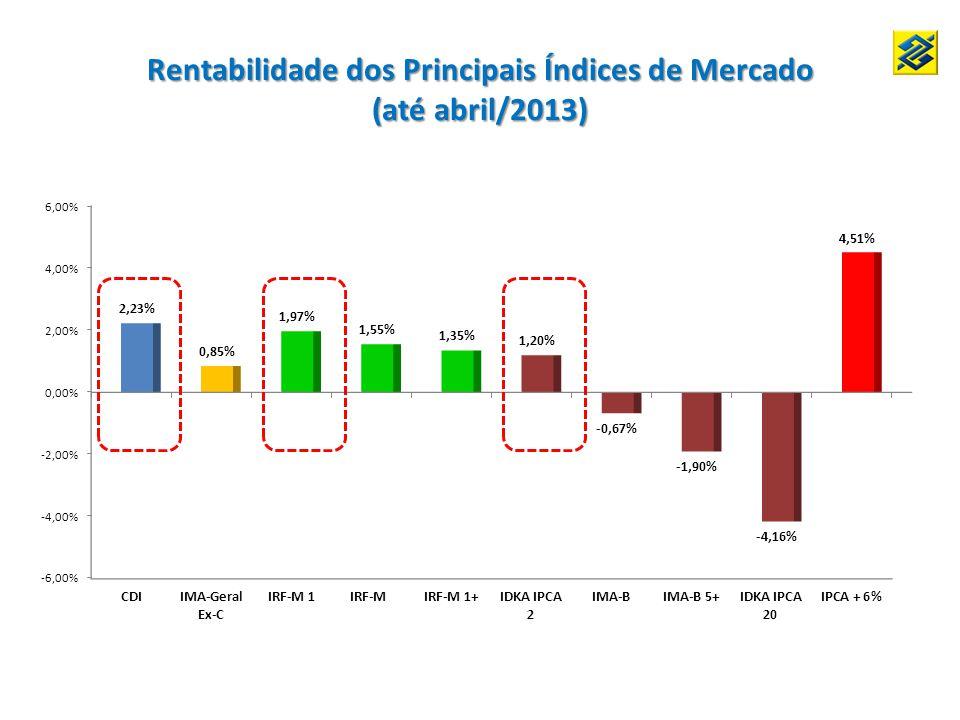 Rentabilidade dos Principais Índices de Mercado (até abril/2013)