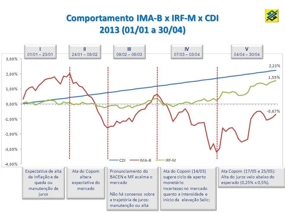 I 01/01 – 23/01 I 01/01 – 23/01 II 24/01 – 08/02 II 24/01 – 08/02 III 09/02 – 06/03 III 09/02 – 06/03 IV 07/03 – 03/04 IV 07/03 – 03/04 V 04/04 – 30/04 V 04/04 – 30/04 Comportamento IMA-B x IRF-M x CDI 2013 (01/01 a 30/04) Ata do Copom altera expectativa do mercado Pronunciamento do BACEN e MF acalma o mercado Não há consenso sobre a trajetória de juros: manutenção ou alta Pronunciamento do BACEN e MF acalma o mercado Não há consenso sobre a trajetória de juros: manutenção ou alta Ata do Copom (14/03) sugere ciclo de aperto monetário Incertezas no mercado quanto a intensidade e início da elevação Selic; Ata do Copom (14/03) sugere ciclo de aperto monetário Incertezas no mercado quanto a intensidade e início da elevação Selic; Ata Copom (17/05 e 25/05): Alta do juros veio abaixo do esperado (0,25% x 0,5%).