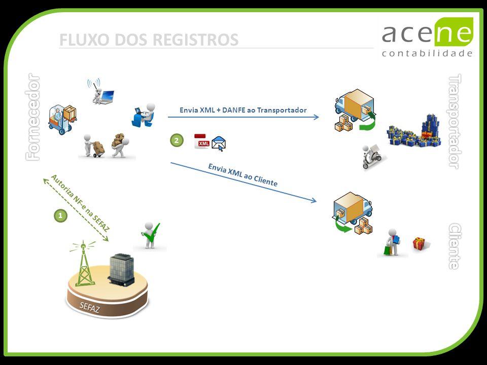 FLUXO DOS REGISTROS Envia XML + DANFE ao Transportador Envia XML ao Cliente Autoriza NF-e na SEFAZ 1 2