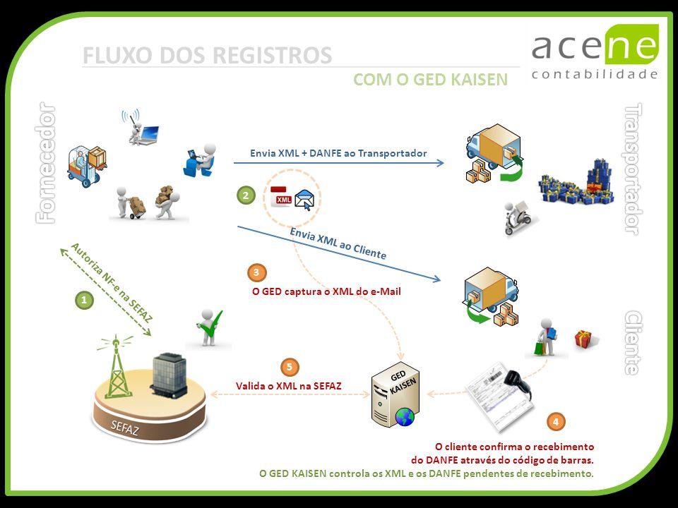 FLUXO DOS REGISTROS Envia XML + DANFE ao Transportador Autoriza NF-e na SEFAZ 1 2 GED KAISEN Envia XML ao Cliente 3 O GED captura o XML do e-Mail 5 Va