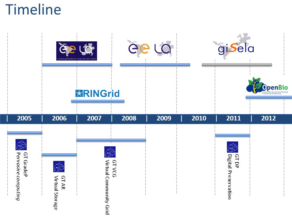 | 2005 | 2006 | 2007 | 2008 | 2009 | 2010 | 2011 | 2012 | GT GradeP Pervasive computing GT AR Virtual Storage GT VCG Virtual Community Grid GT DP Digital Preservation Timeline
