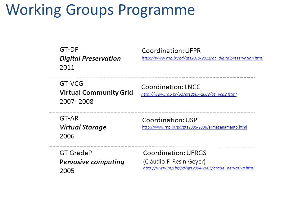 GT GradeP Pervasive computing 2005 GT-AR Virtual Storage 2006 GT-VCG Virtual Community Grid 2007- 2008 GT-DP Digital Preservation 2011 Working Groups Programme Coordination: UFRGS (Cláudio F.