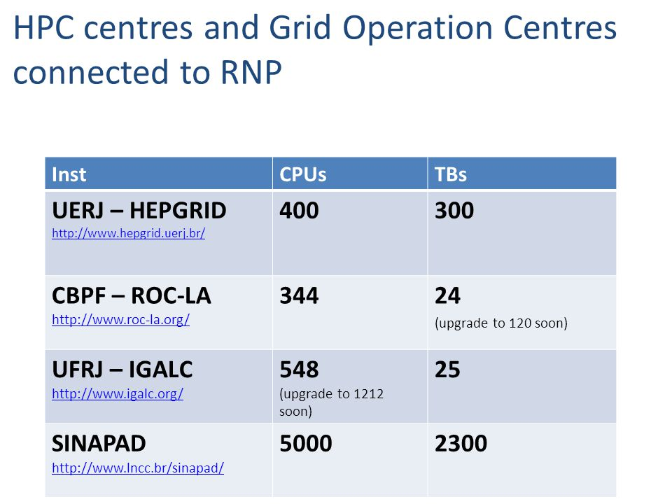 HPC centres and Grid Operation Centres connected to RNP InstCPUsTBs UERJ – HEPGRID http://www.hepgrid.uerj.br/ 400300 CBPF – ROC-LA http://www.roc-la.org/ http://www.roc-la.org/ 34424 (upgrade to 120 soon) UFRJ – IGALC http://www.igalc.org/ 548 (upgrade to 1212 soon) 25 SINAPAD http://www.lncc.br/sinapad/ http://www.lncc.br/sinapad/ 50002300