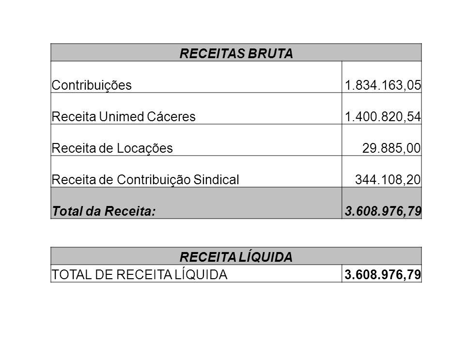 RECEITAS BRUTA Contribuições 1.834.163,05 Receita Unimed Cáceres 1.400.820,54 Receita de Locações 29.885,00 Receita de Contribuição Sindical 344.108,2