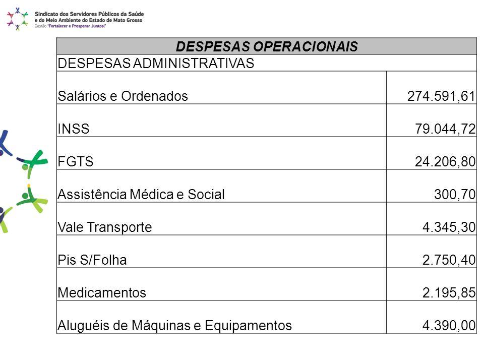 DESPESAS OPERACIONAIS DESPESAS ADMINISTRATIVAS Salários e Ordenados 274.591,61 INSS 79.044,72 FGTS 24.206,80 Assistência Médica e Social 300,70 Vale T