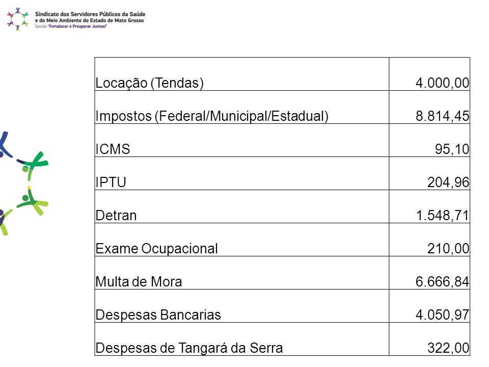 Locação (Tendas) 4.000,00 Impostos (Federal/Municipal/Estadual) 8.814,45 ICMS 95,10 IPTU 204,96 Detran 1.548,71 Exame Ocupacional 210,00 Multa de Mora