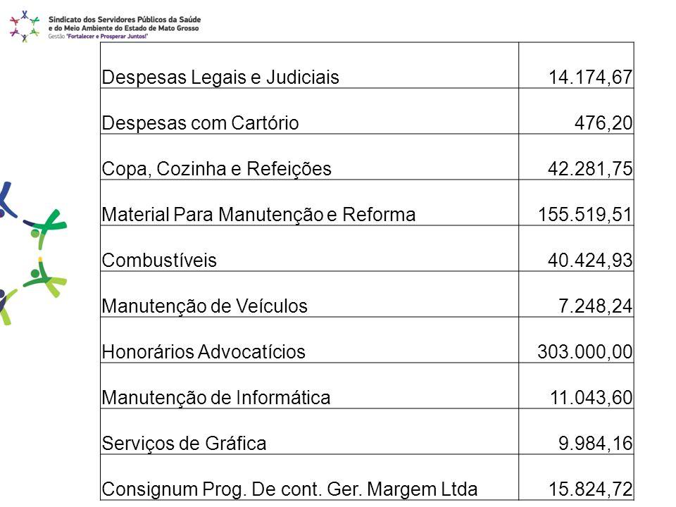 Despesas Legais e Judiciais 14.174,67 Despesas com Cartório 476,20 Copa, Cozinha e Refeições 42.281,75 Material Para Manutenção e Reforma 155.519,51 C