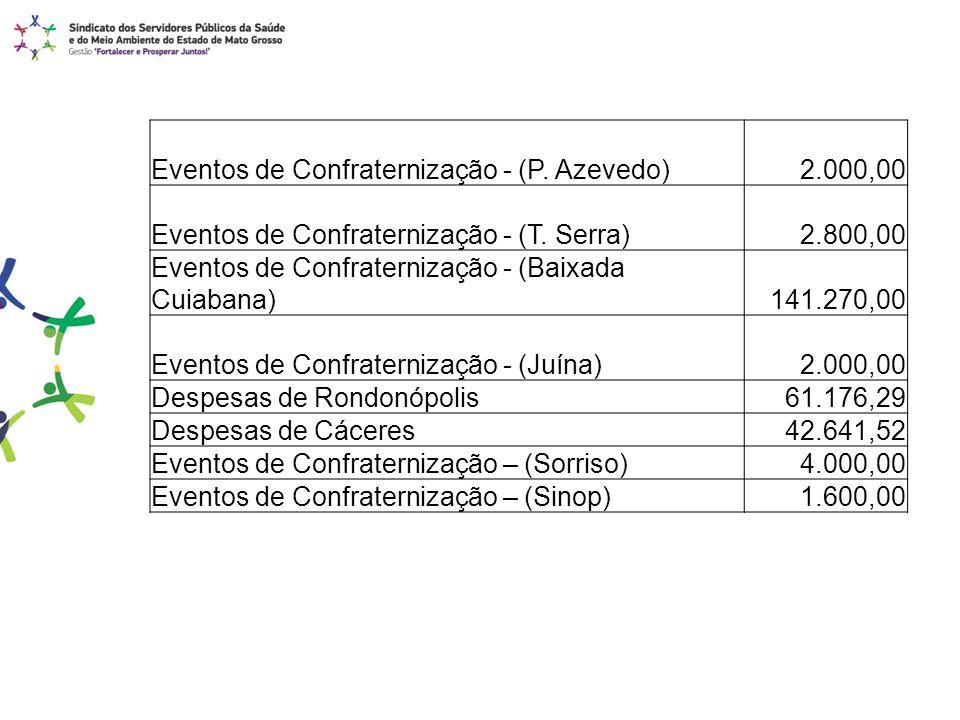Eventos de Confraternização - (P. Azevedo) 2.000,00 Eventos de Confraternização - (T. Serra) 2.800,00 Eventos de Confraternização - (Baixada Cuiabana)