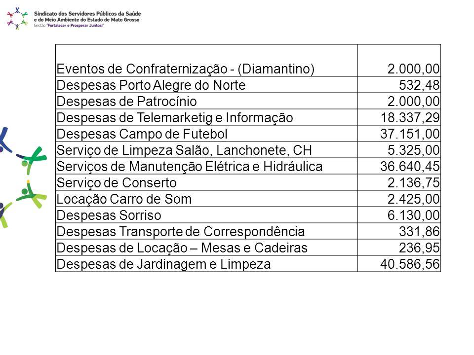 Eventos de Confraternização - (Diamantino) 2.000,00 Despesas Porto Alegre do Norte532,48 Despesas de Patrocínio2.000,00 Despesas de Telemarketig e Inf