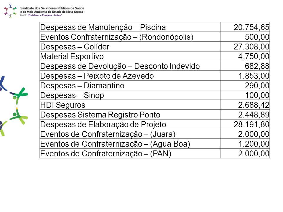 Despesas de Manutenção – Piscina20.754,65 Eventos Confraternização – (Rondonópolis)500,00 Despesas – Colíder27.308,00 Material Esportivo4.750,00 Despe