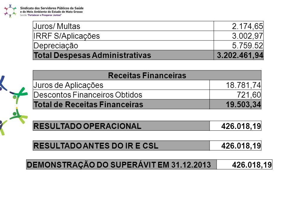 Juros/ Multas2.174,65 IRRF S/Aplicações3.002,97 Depreciação5.759.52 Total Despesas Administrativas3.202.461,94 Receitas Financeiras Juros de Aplicaçõe