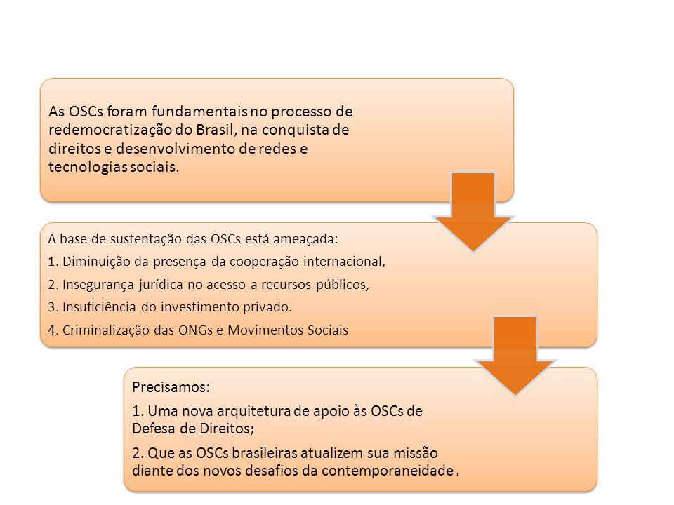 As OSCs foram fundamentais no processo de redemocratização do Brasil, na conquista de direitos e desenvolvimento de redes e tecnologias sociais. A bas