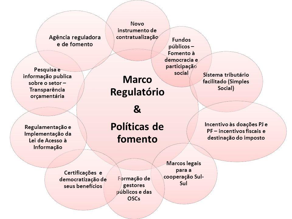 Marco Regulatório & Políticas de fomento Novo instrumento de contratualização Fundos públicos – Fomento à democracia e participação social Sistema tri