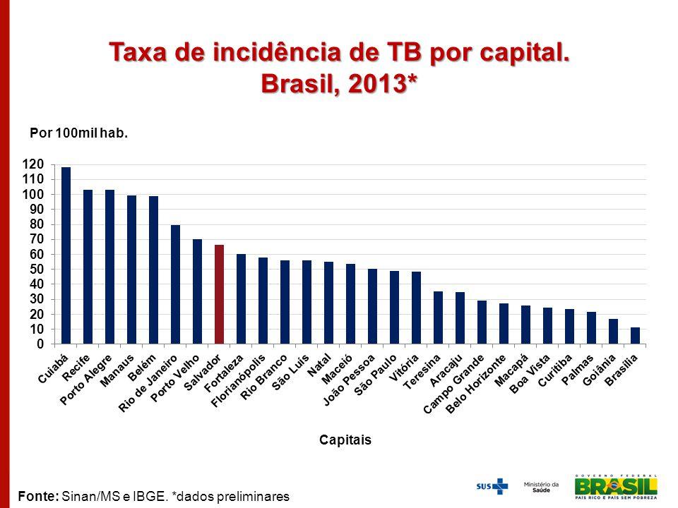 Taxa de incidência de TB por capital. Brasil, 2013* Por 100mil hab. Capitais Fonte: Sinan/MS e IBGE. *dados preliminares
