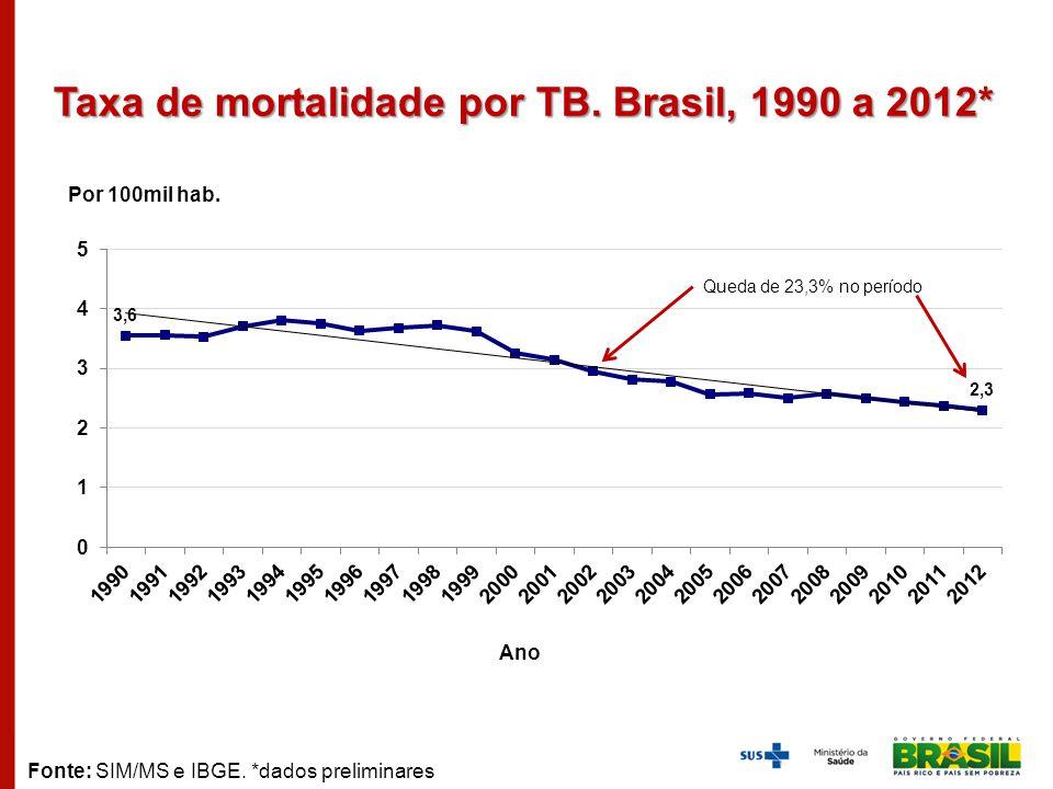 Taxa de mortalidade por TB. Brasil, 1990 a 2012* Por 100mil hab. Ano Fonte: SIM/MS e IBGE. *dados preliminares Queda de 23,3% no período