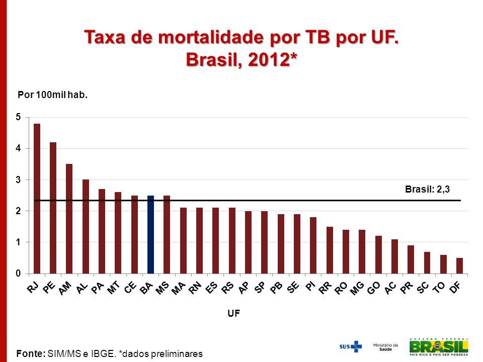 Taxa de mortalidade por TB por UF. Brasil, 2012* Por 100mil hab. UF Fonte: SIM/MS e IBGE. *dados preliminares Brasil: 2,3