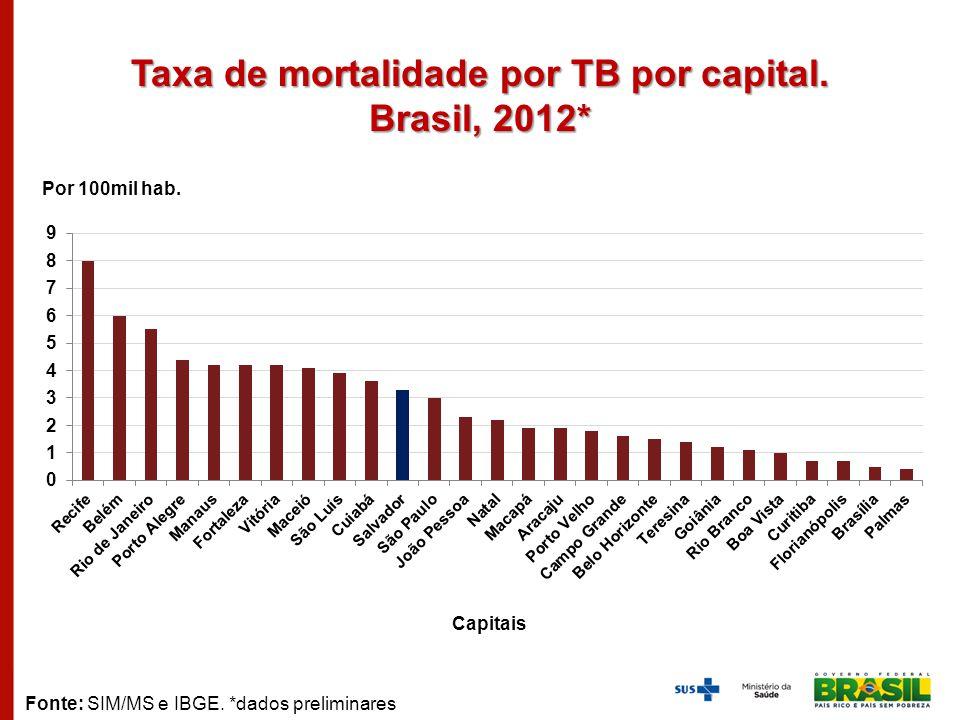 Taxa de mortalidade por TB por capital. Brasil, 2012* Por 100mil hab. Capitais Fonte: SIM/MS e IBGE. *dados preliminares