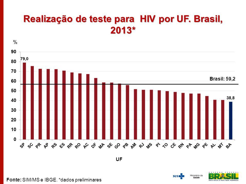 Realização de teste para HIV por UF. Brasil, 2013* % UF Fonte: SIM/MS e IBGE. *dados preliminares Brasil: 59,2