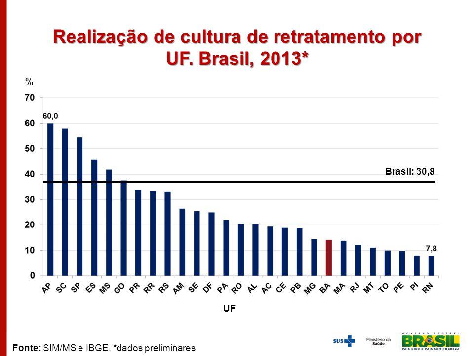 Realização de cultura de retratamento por UF. Brasil, 2013* % UF Fonte: SIM/MS e IBGE. *dados preliminares Brasil: 30,8