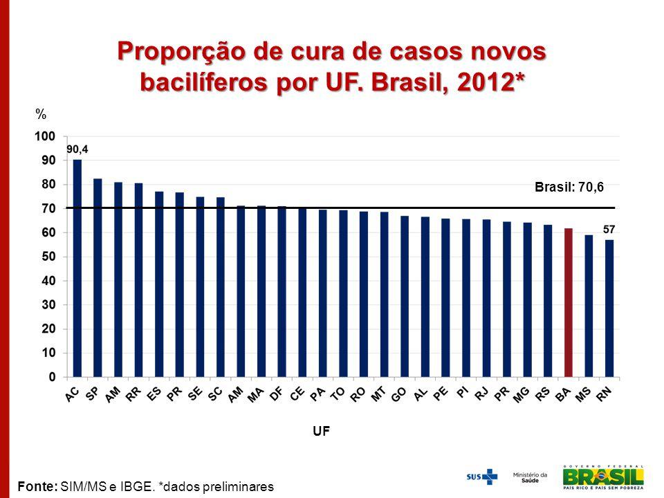 Proporção de cura de casos novos bacilíferos por UF. Brasil, 2012* % UF Fonte: SIM/MS e IBGE. *dados preliminares Brasil: 70,6