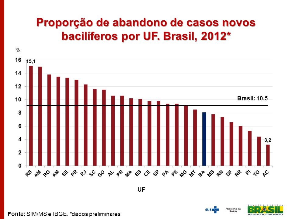 Proporção de abandono de casos novos bacilíferos por UF. Brasil, 2012* % UF Fonte: SIM/MS e IBGE. *dados preliminares Brasil: 10,5
