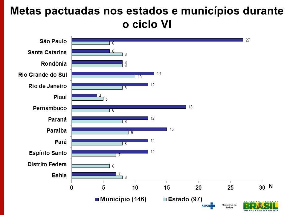 Metas pactuadas nos estados e municípios durante o ciclo VI